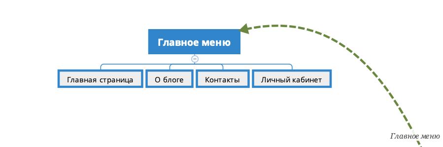 Создание блога на Laravel 6. Структура главного меню.