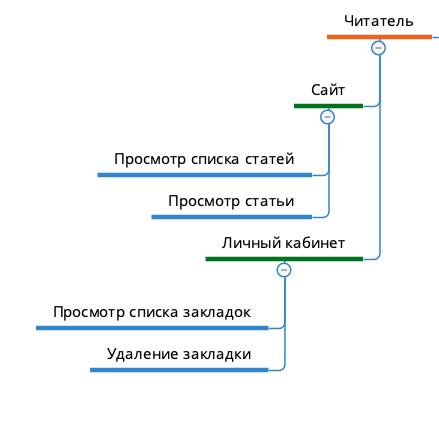 Создание блога на Laravel 6. Что умеют делать читатели на блоге.