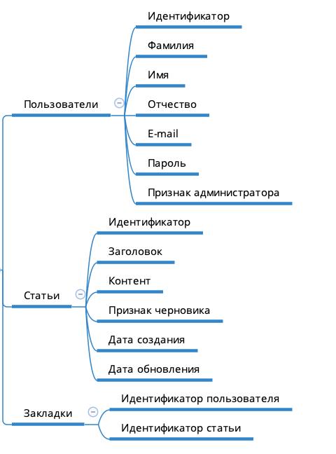 Создание блога на Laravel 6. Проектирование базы данных.
